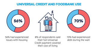 Trussell Trust - Universal Credit - Key Findings (The Trussell Trust: https://www.trusselltrust.org/what-we-do/research-advocacy/universal-credit-and-foodbank-use/)